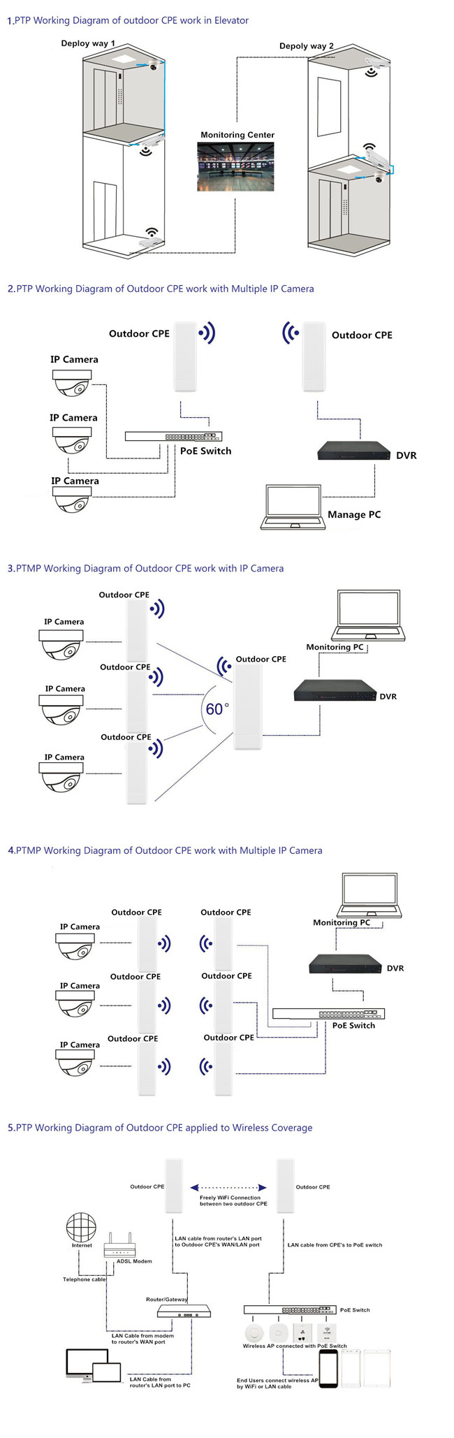 FE Port 450Mbps Comply 5.8 GHz Outdoor CPE with IEEE802.11 AC Standard
